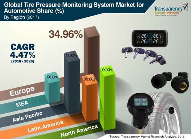 global tire  pressure  monitoring  system  market