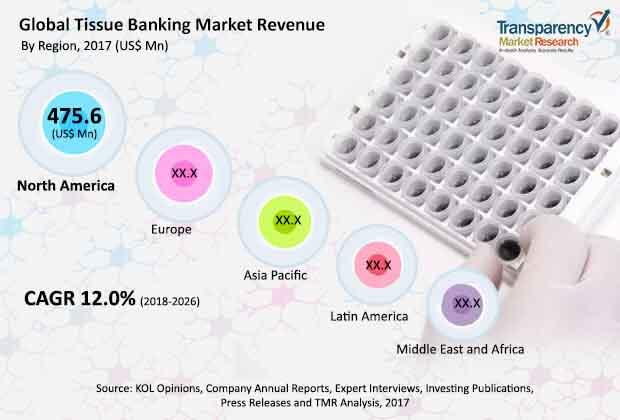Global Tissue Banking Market
