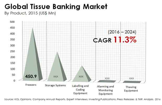 global tissue banking market