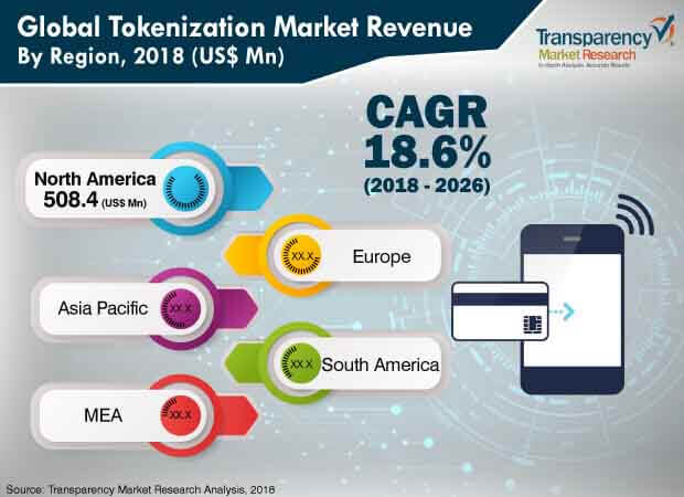 global tokenization market