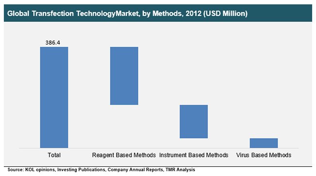 global-transfection-technologymarket-by-methods-2012