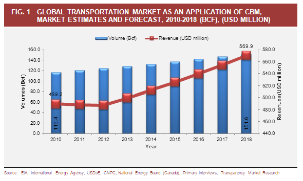 main forces driving the market of gas essay The driver market continued to tighten and the  pay,3 which, with the recent  drop in fuel prices, is quickly putting driver pay as the largest  replacing retiring  truck drivers will be by far the largest factor  labor force by age and gender.