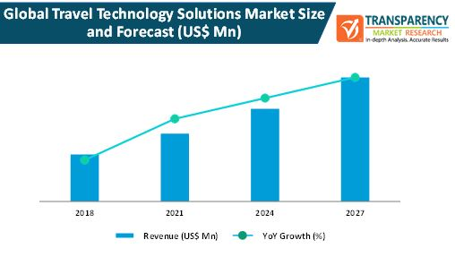 global travel technology solutions market