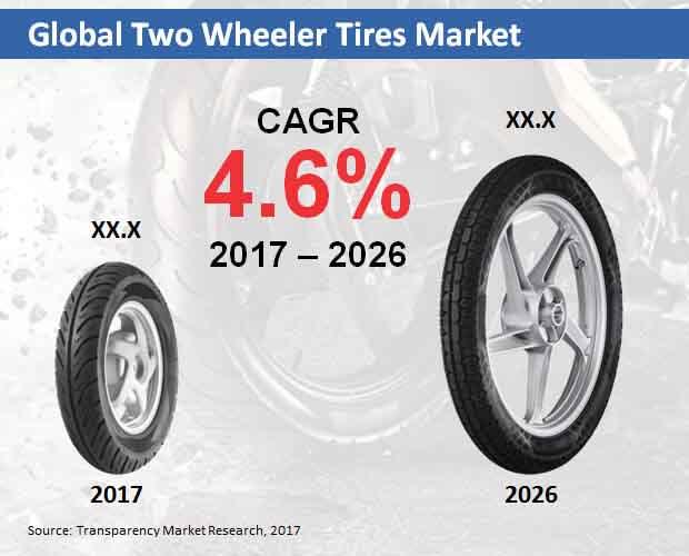 global two wheeler tires market