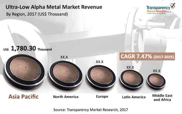 global ultra low alpha metal market