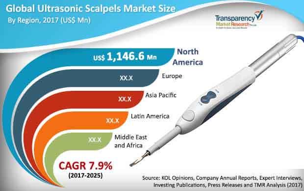 global ultrasonic scalpels market