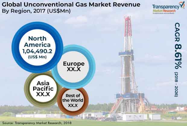 global unconventional gas market