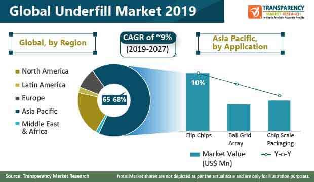 global underfill market