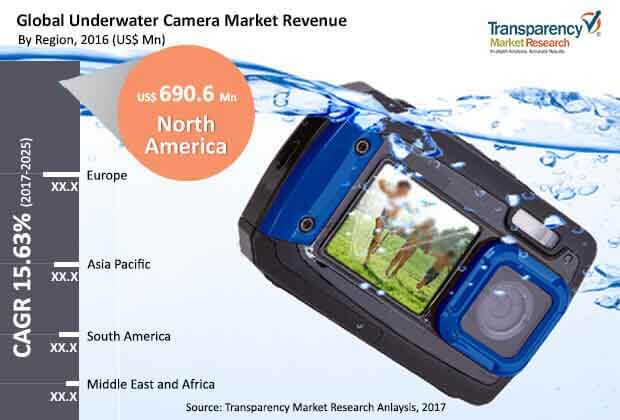 global underwater camera market