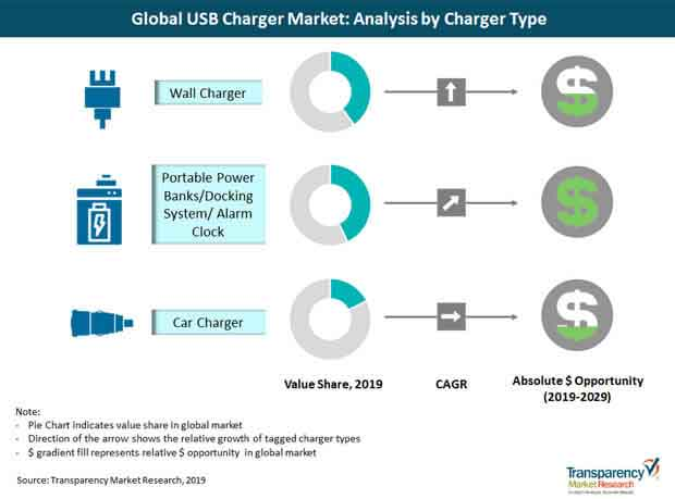 global usb charger market charger type