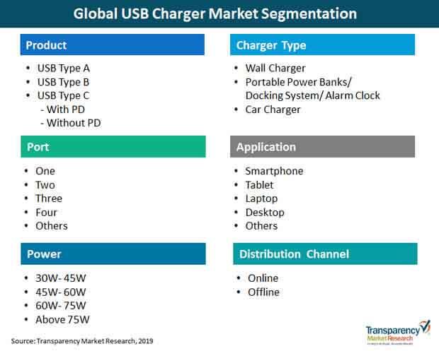 global usb charger market segmentation