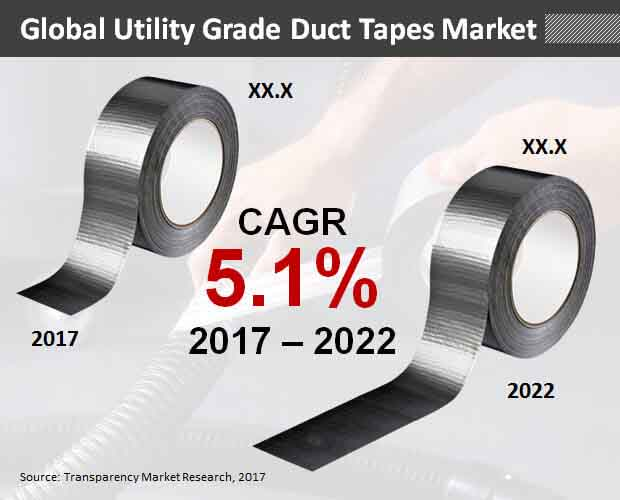global-utility-grade-duct-tapes-market.jpg