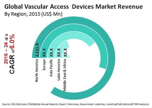 global vascular access devices market revenue