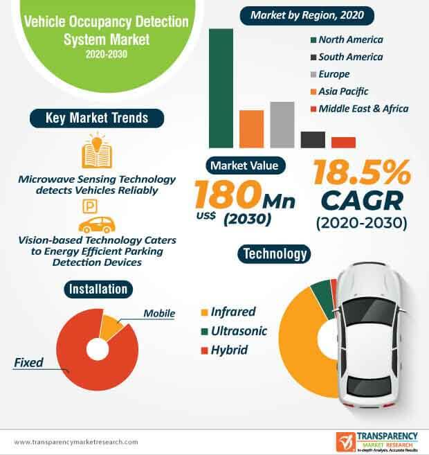 global vehicle occupancy detection system market infographic