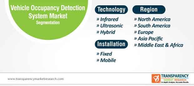 global vehicle occupancy detection system market segmentation
