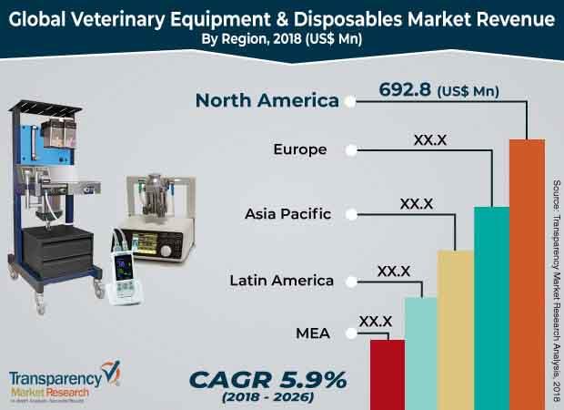 global veterinary equipment & disposables market