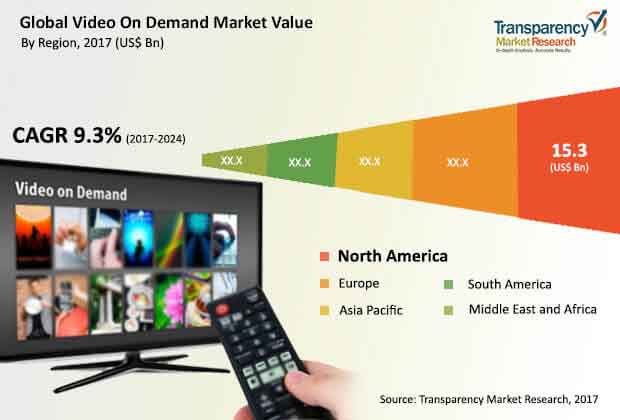 global video on demand market