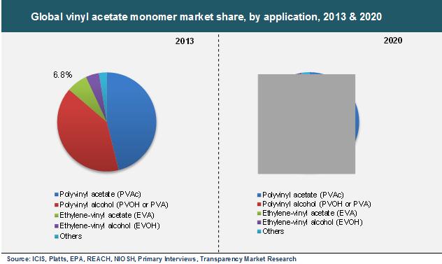 Global Vinyl Acetate Monomer Vam Market Is Expected To