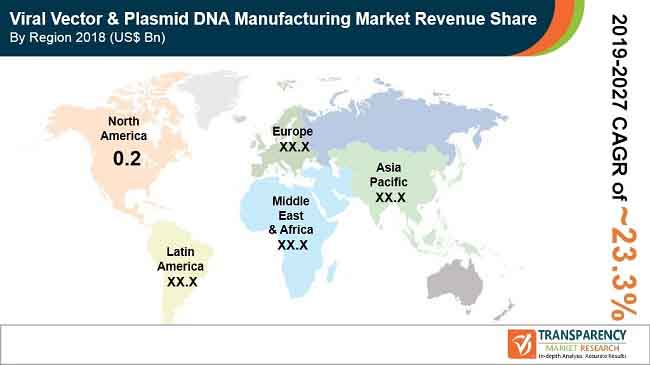 global viral vector plasmid dna manufacturing market revenue share by region