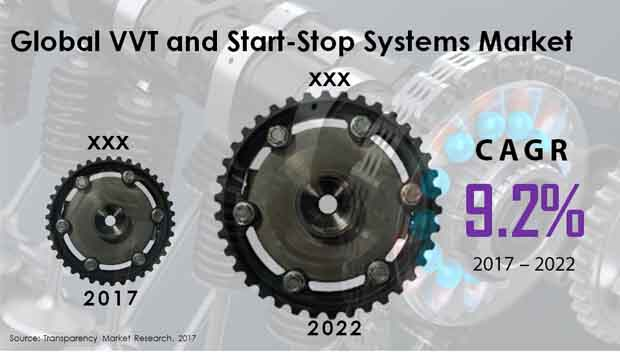 global vvt and start stop systems market