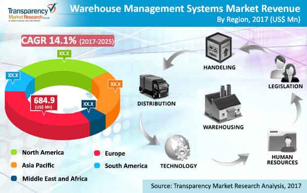 global warehouse management systems market