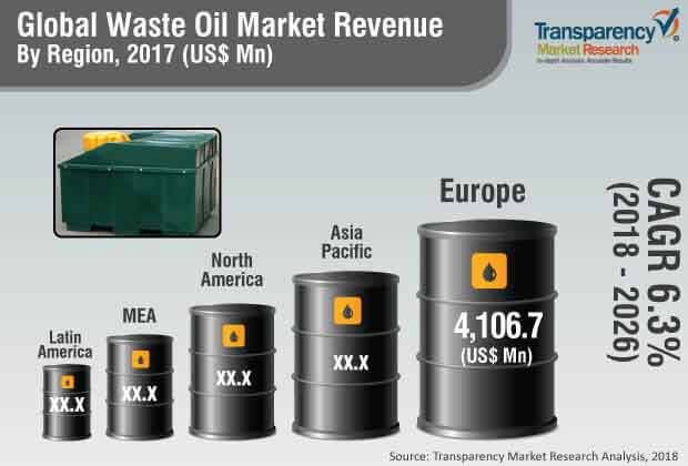 global waste  oil  market