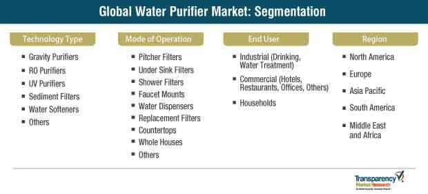 global water purifier market segmentation