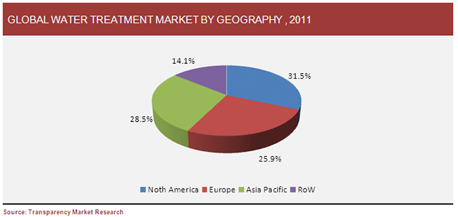 global-water-treatment-market-by-geography-2011.PNG