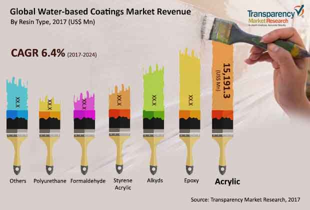 global-waterbased-coatings-market.jpg