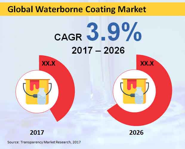 Ceramic Thermal Spray Coatings Market | Global Industry Report (2012-2022)