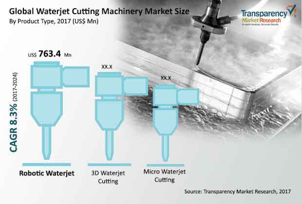 global waterjet cutting machinery market