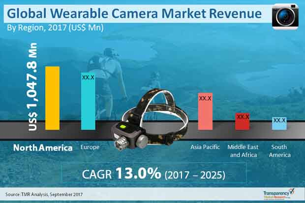 global-wearable-camera-market.jpg