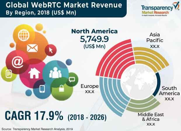 WebRTC  Market Insights, Trends & Growth Outlook