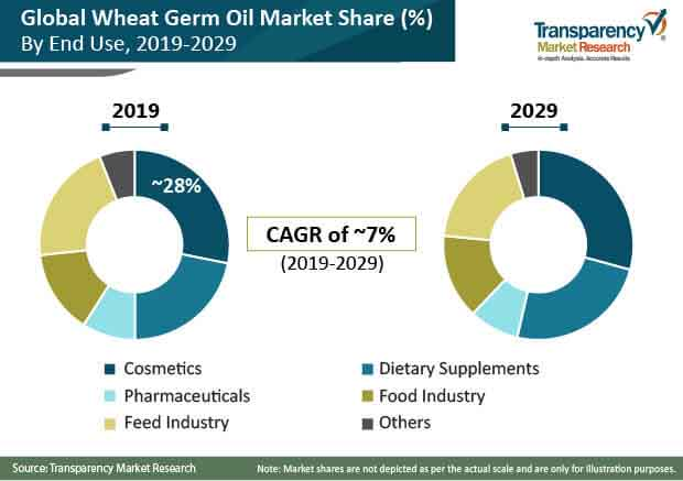 global wheat germ oil market share