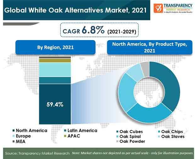global white oak alternatives market