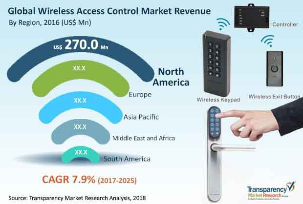 global wireless access control market