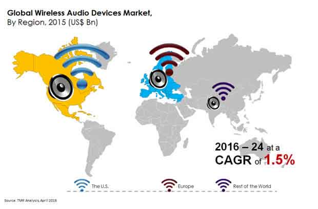 global-wireless-audio-devices-market