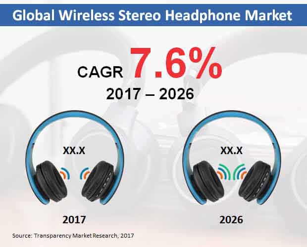 global wireless stereo headphone  market