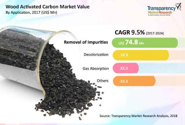global wood activated carbon market