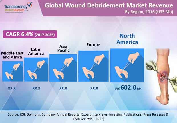 global wound debridement market