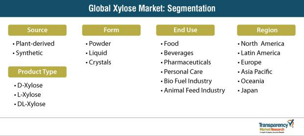 global xylose market segmentation