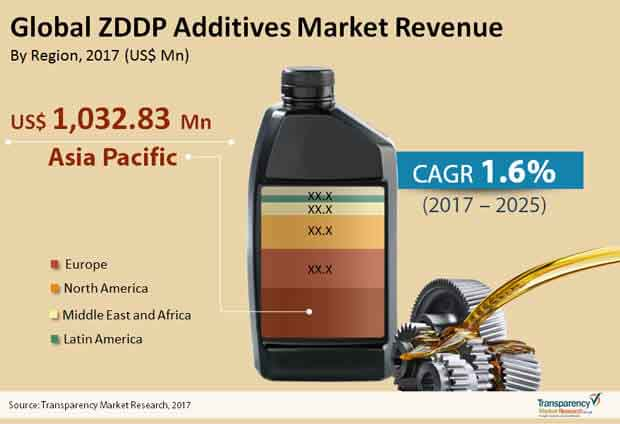 global zddp additives