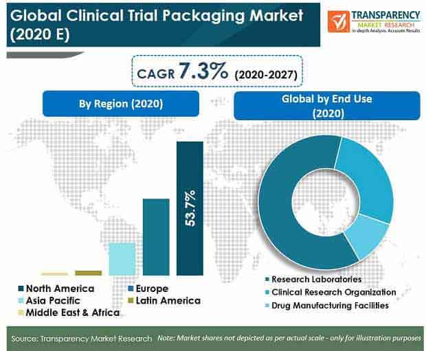 global1 clinical trial packaging market