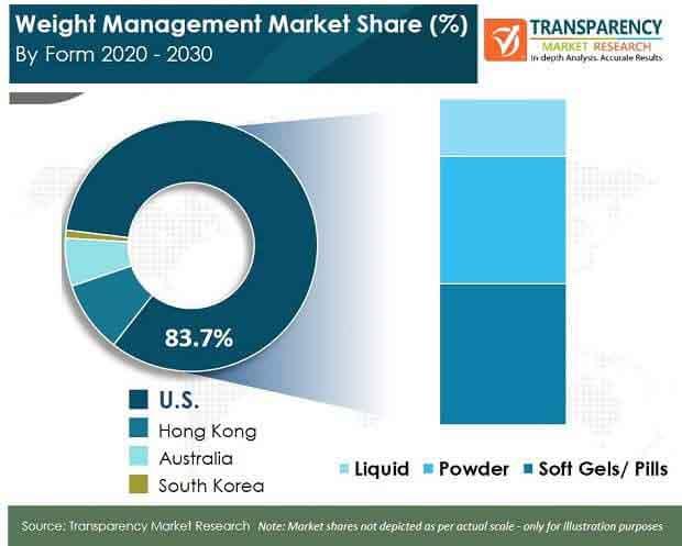 global1 weight management market