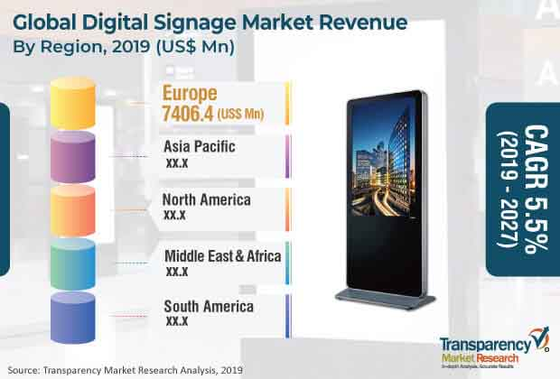 Digital Signage  Market Insights, Trends & Growth Outlook