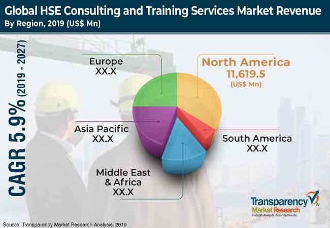 HSE Consulting and Training Services  Market Insights, Trends & Growth Outlook