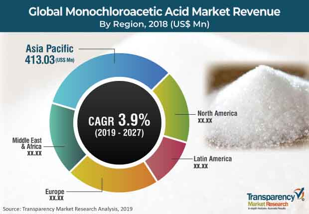global_monochloroacetic_acid_market