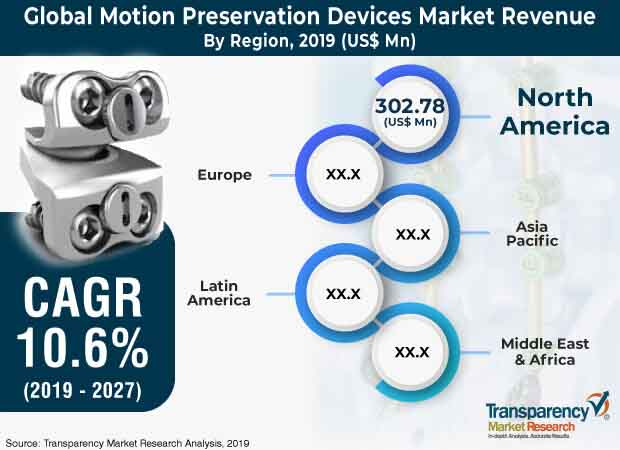 global_motion_preservation_devices_market
