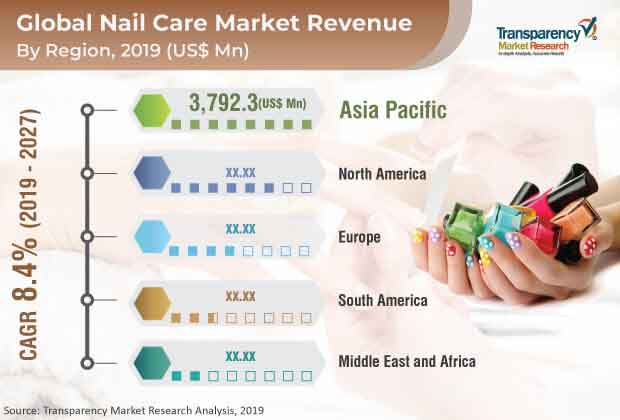 Nail Care  Market Insights, Trends & Growth Outlook
