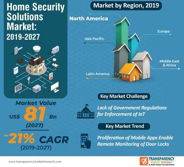 glodal home security solutions market infographic